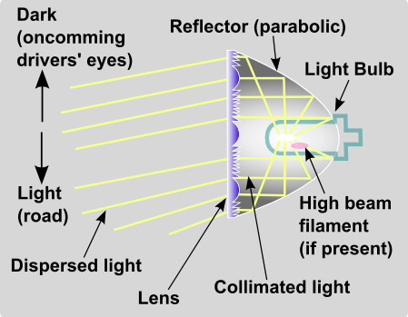 h4 bi xenon hid wiring diagram ford probe file headlight lens optics schematic png wikimedia commons  file headlight lens optics schematic png wikimedia commons