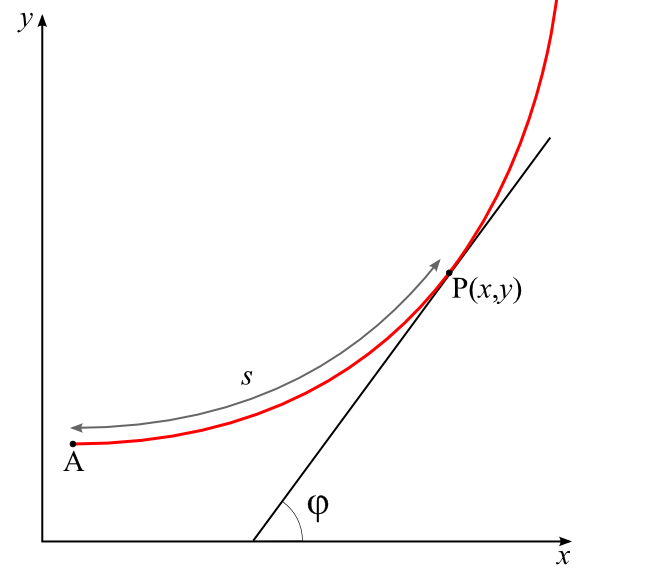 Tangential angle - Wikipedia