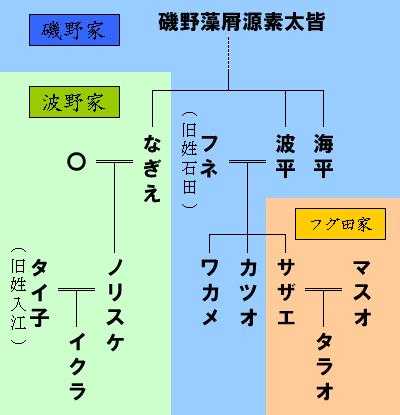 Isono family