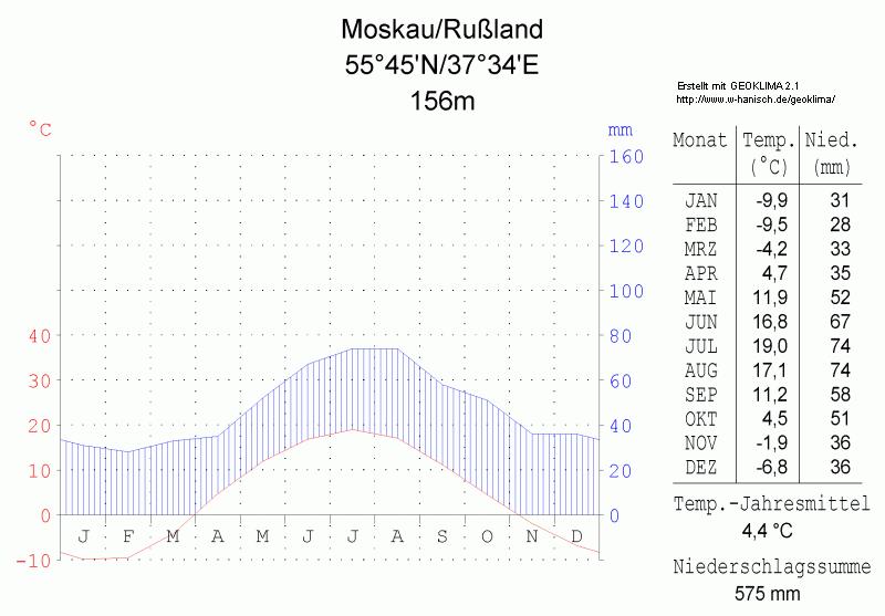 Klimadiagramm-Moskau-Russland-metrisch-deutsch.png