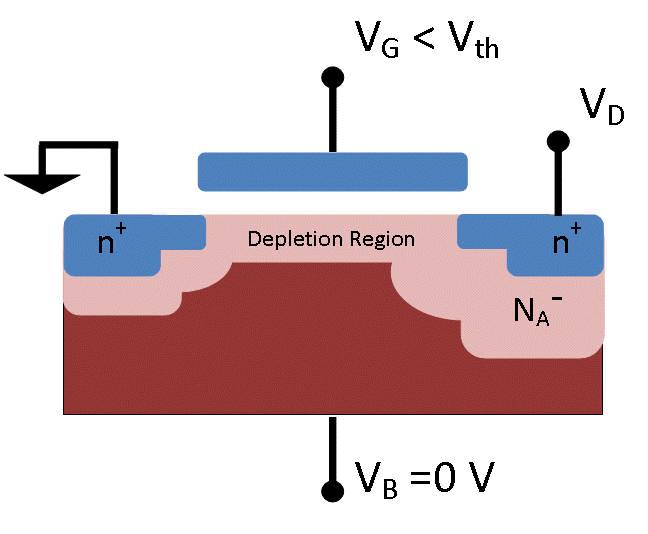 MOSFET, showing big insulating depletion region
