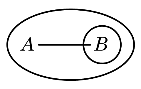 Peirce - every A is B