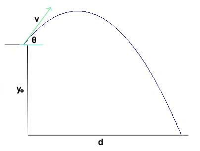 [résolu]Probleme de courbe ProjectileRange