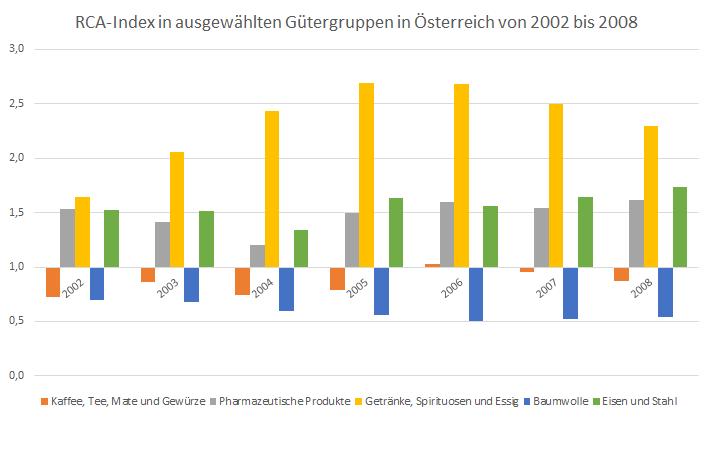 File:RCA-Index ausgewählter Gütergruppen Österreichs.png - Wikimedia ...