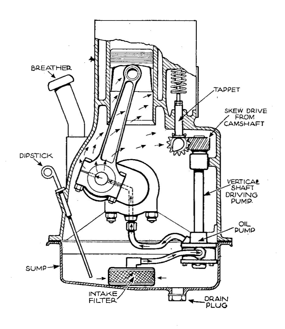 file sidevalve engine with forced oil lubrication to crank