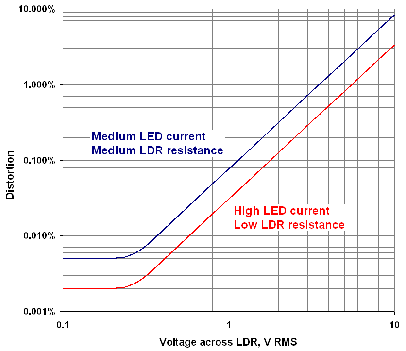 Ldr Attenuator Impressions Page 36 Diyaudio Graph and Velocity Download Free Graph and Velocity [gmss941.online]