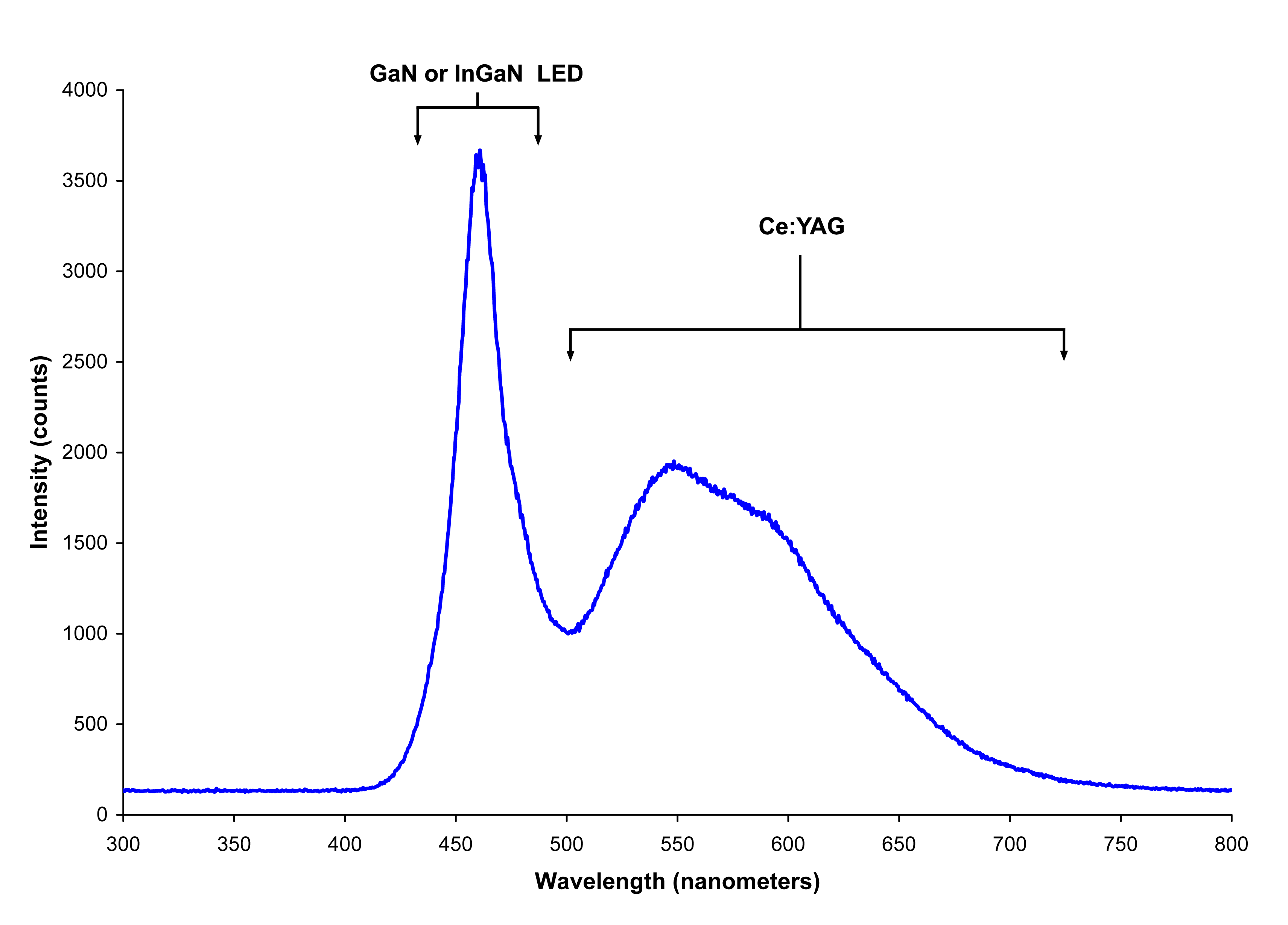 "LED ""white"" light spectrum from Blue LED + phosphor bulb"