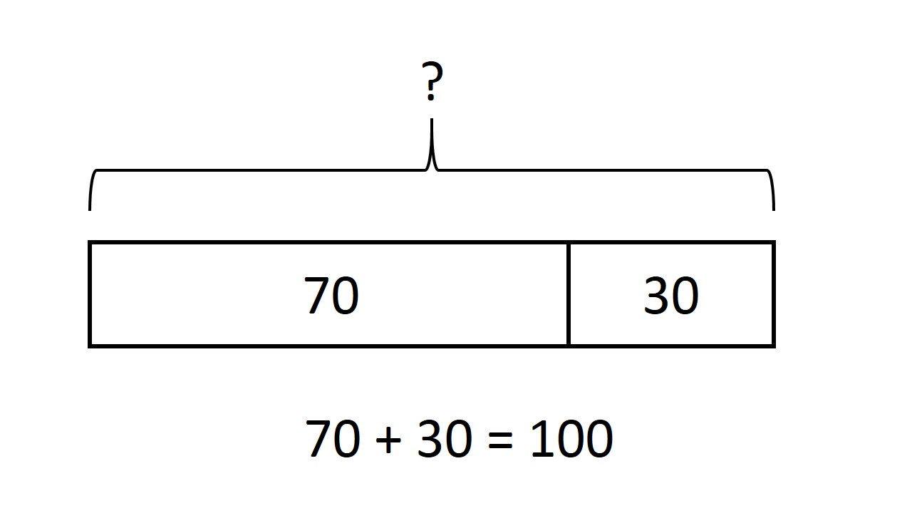 File:Whole-part model addition 70 plus 30.jpg - Wikimedia Commons