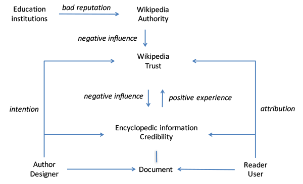 Wikipedia authority, trust and credibility 7108-55574-1-PB.png