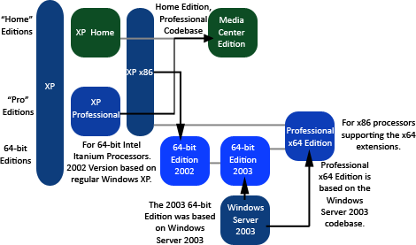 Windows XP editions