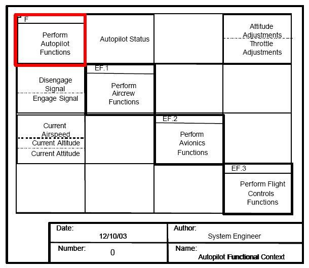File:14_Autopilot_Functional_Context_N2_Diagram on Office Work Diagram