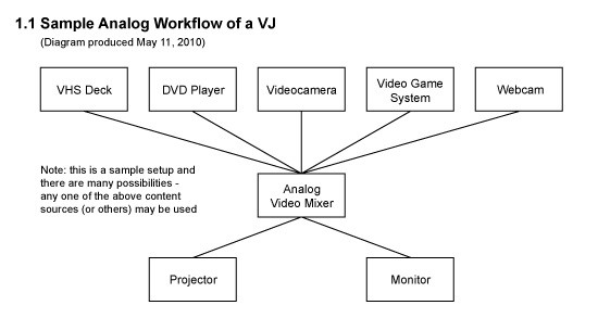 Sample Flow Chart Of Inventory System: 1 1-Sample Analog Workflow of a VJ.jpg - Wikimedia Commons,Chart