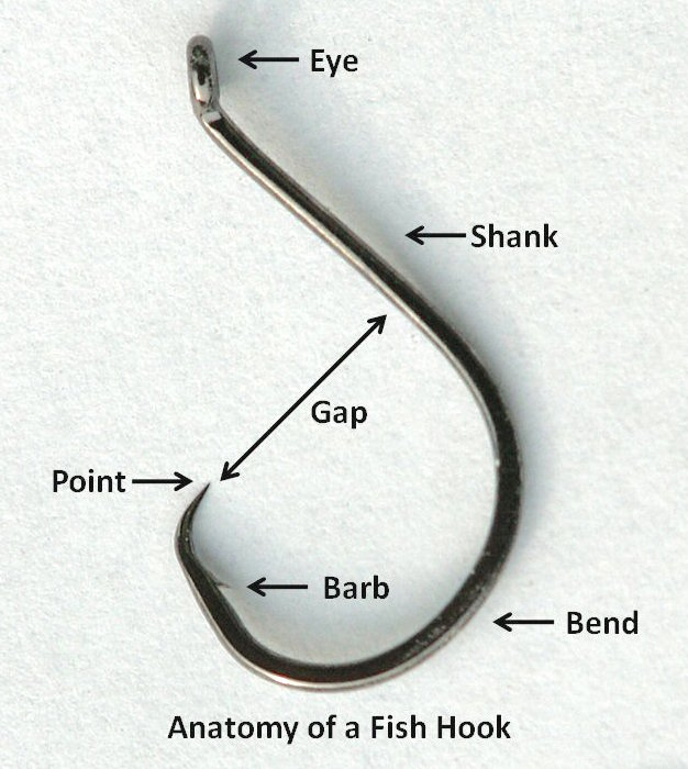 Fish hook wikipedia for Best fishing hooks