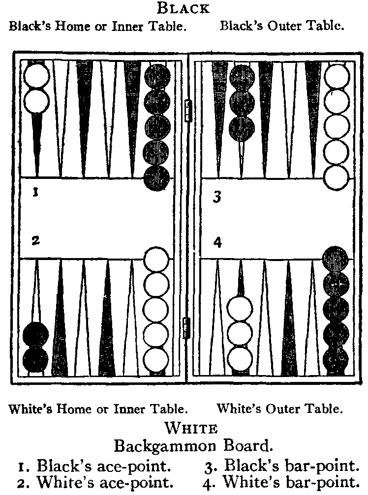 backgammon start