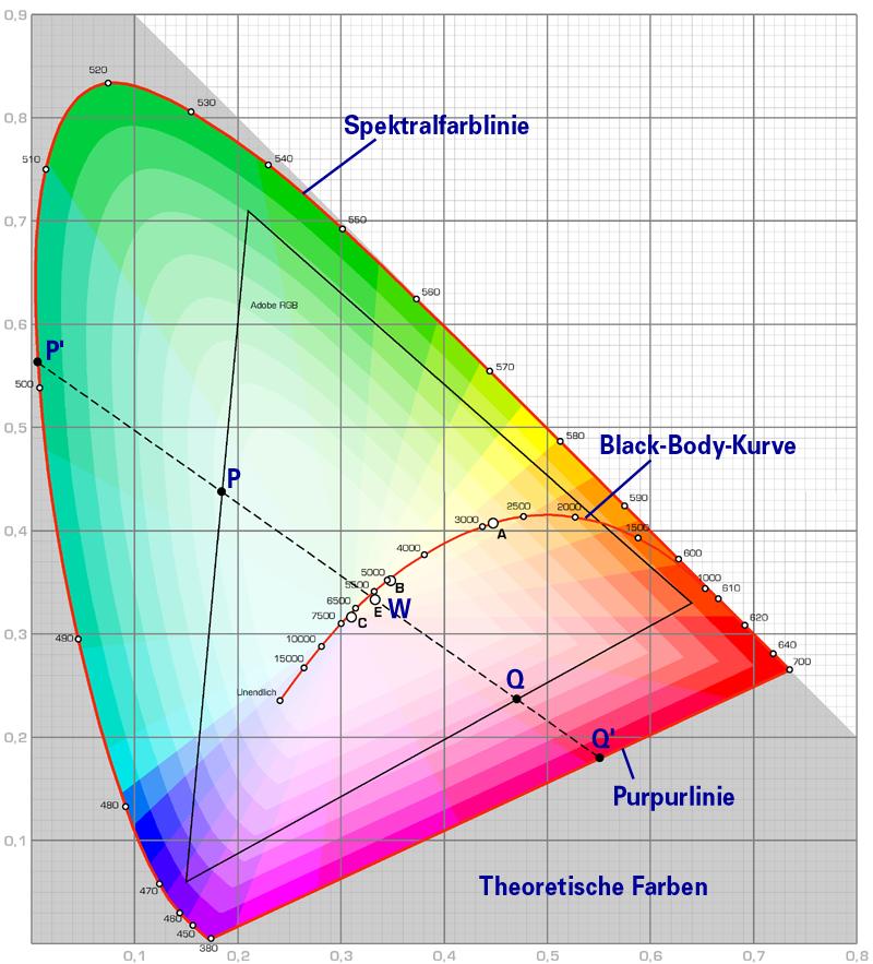 Farbtemperatur Tabelle lichtfarbe