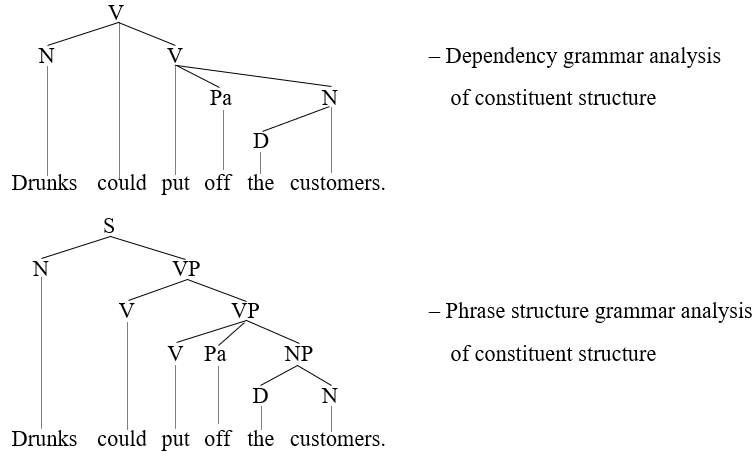 these diagrams show two potential analyses of the constituent structure of  the sentence  a given node in a tree diagram is understood as marking a