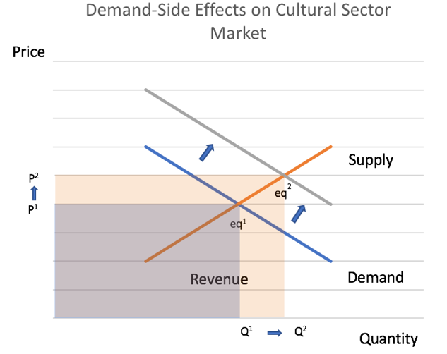 Cultural Sector Demand Impact