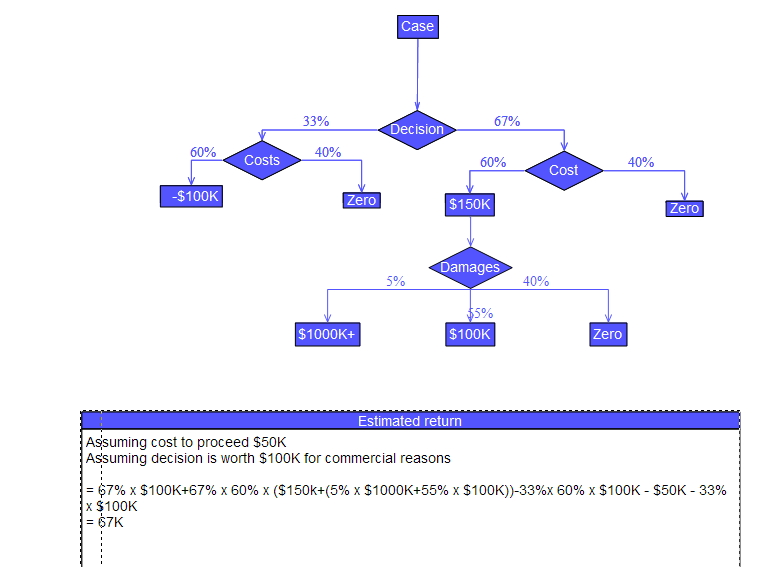 Decision tree using flow chart symbols.jpg