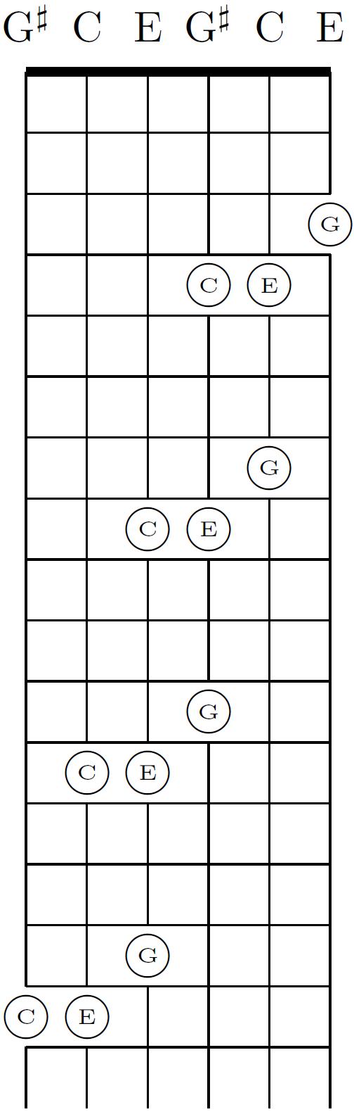 Guitar Chord Wikiwand