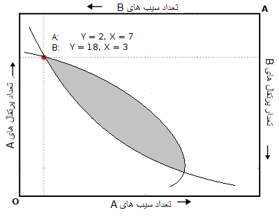 Economic diagram in Persian.png