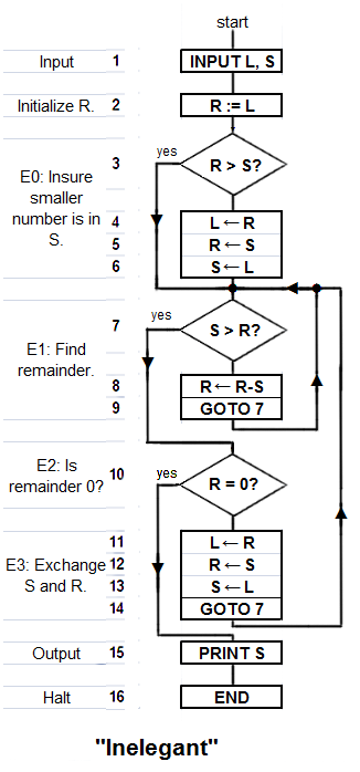 """Inelegant"" is a translation of Knuth's version of the algorithm with a subtraction-based remainder-loop replacing his use of division (or a ""modulus"" instruction). Derived from Knuth 1973:2-4. Depending on the two numbers ""Inelegant"" may compute the g.c.d. in fewer steps than ""Elegant"". Euclid's algorithm Inelegant program 1.png"
