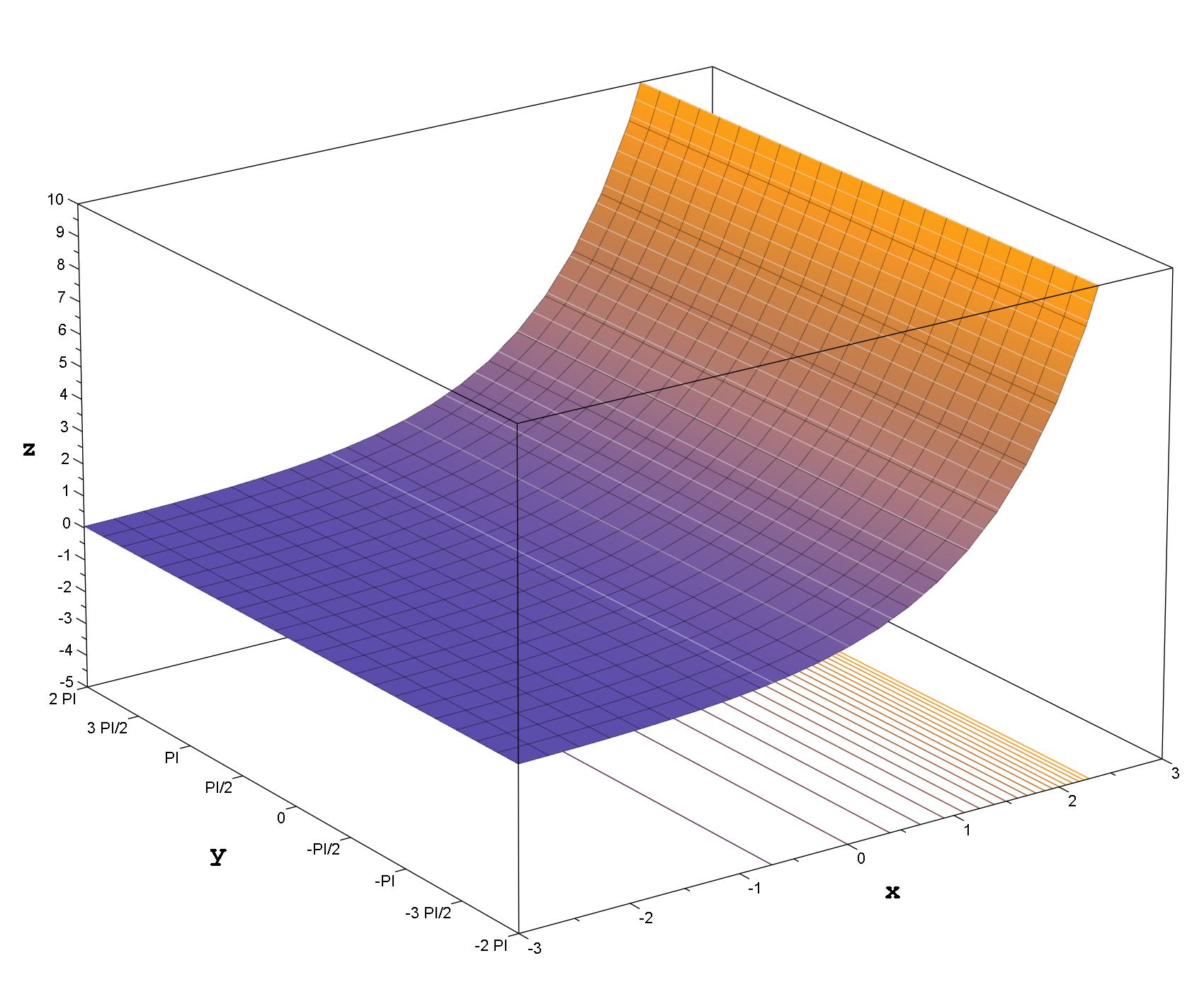 Description Exponential Function Modulus pngExponential Function