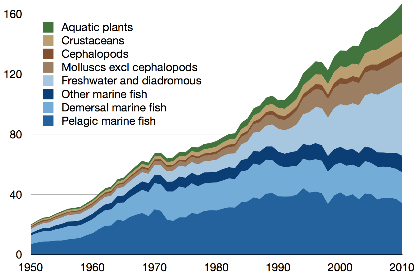 Freshwater fish england - World Fisheries Harvest Both Wild And Farmed In Million Tonnes 1950 2010