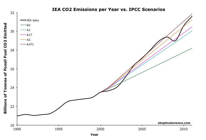http://upload.wikimedia.org/wikipedia/commons/4/49/Global_Warming_Observed_CO2_Emissions_from_fossil_fuel_burning_vs_IPCC_scenarios.jpg