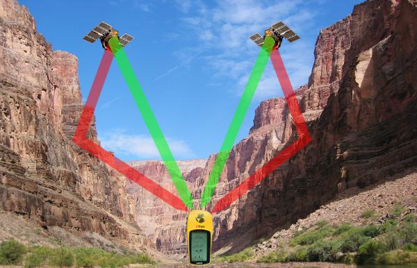 GPS Mehrwegeffekt (Multipath)
