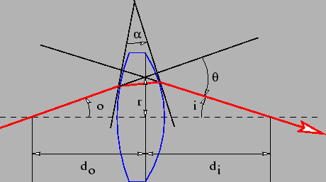 Figure 3.5: Light ray undergoing deflection through an angle theta by a lens