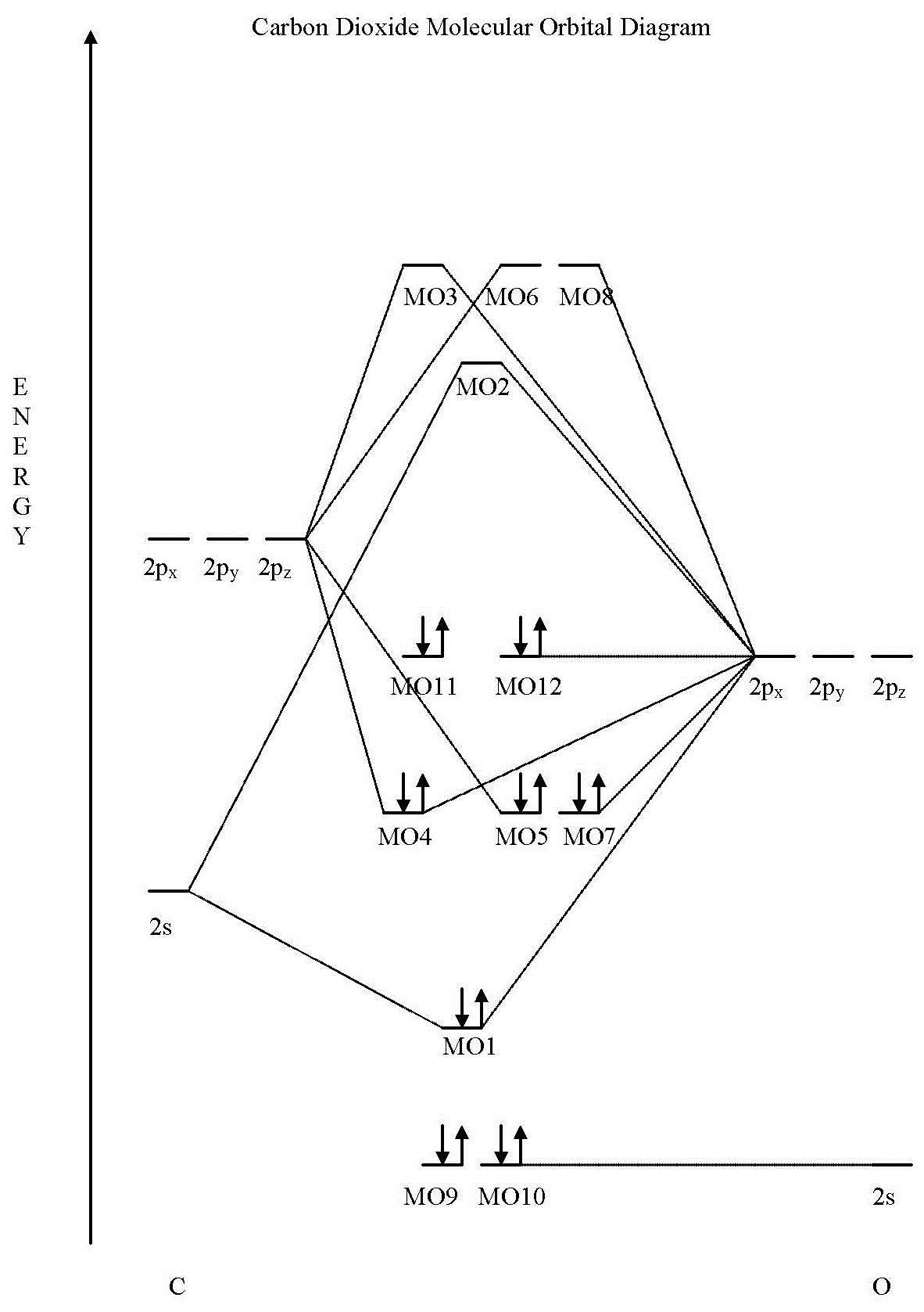 Co2 Molecular Orbital Molecular Orbital Diagram