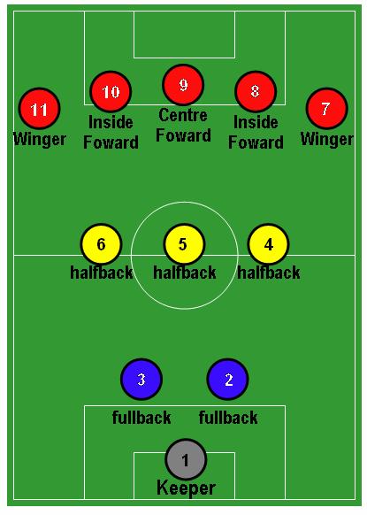 Схема 4231 в футболе