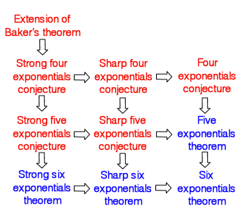 Logical implications between the various n-exponentials problems