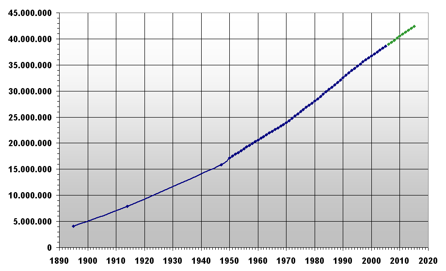 The Population Of Indonesia Usd
