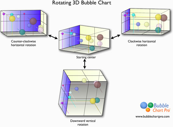 Bubble Chart: Rotating 3d bubble chart.jpg - Wikimedia Commons,Chart