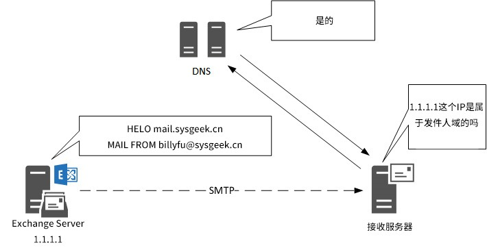 Sender-policy-framework-spf-exchange-2.jpg