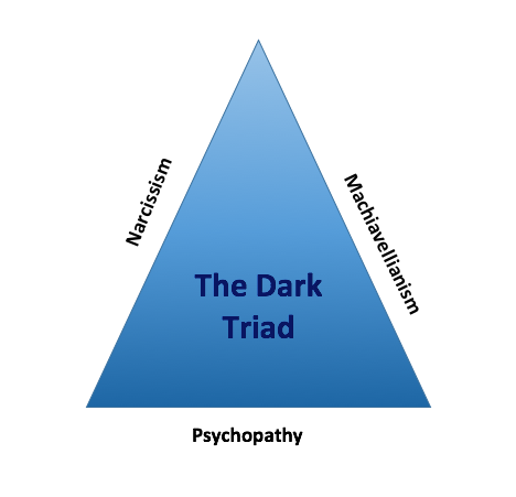The Dark Triad Image