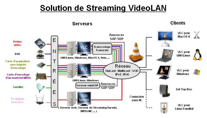La solution de streaming VideoLAN