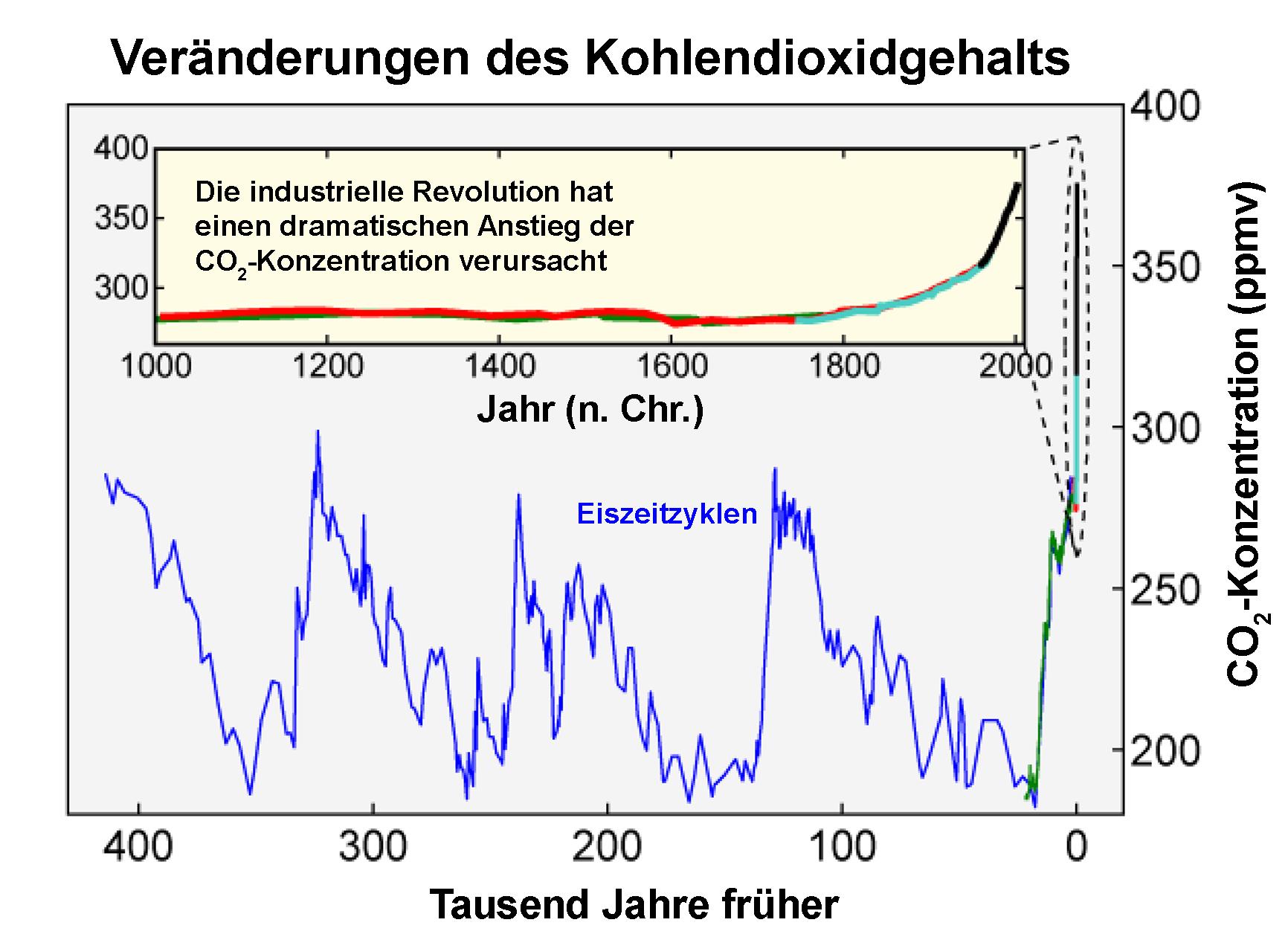 Kohlenstoffdioxid – Wikipedia