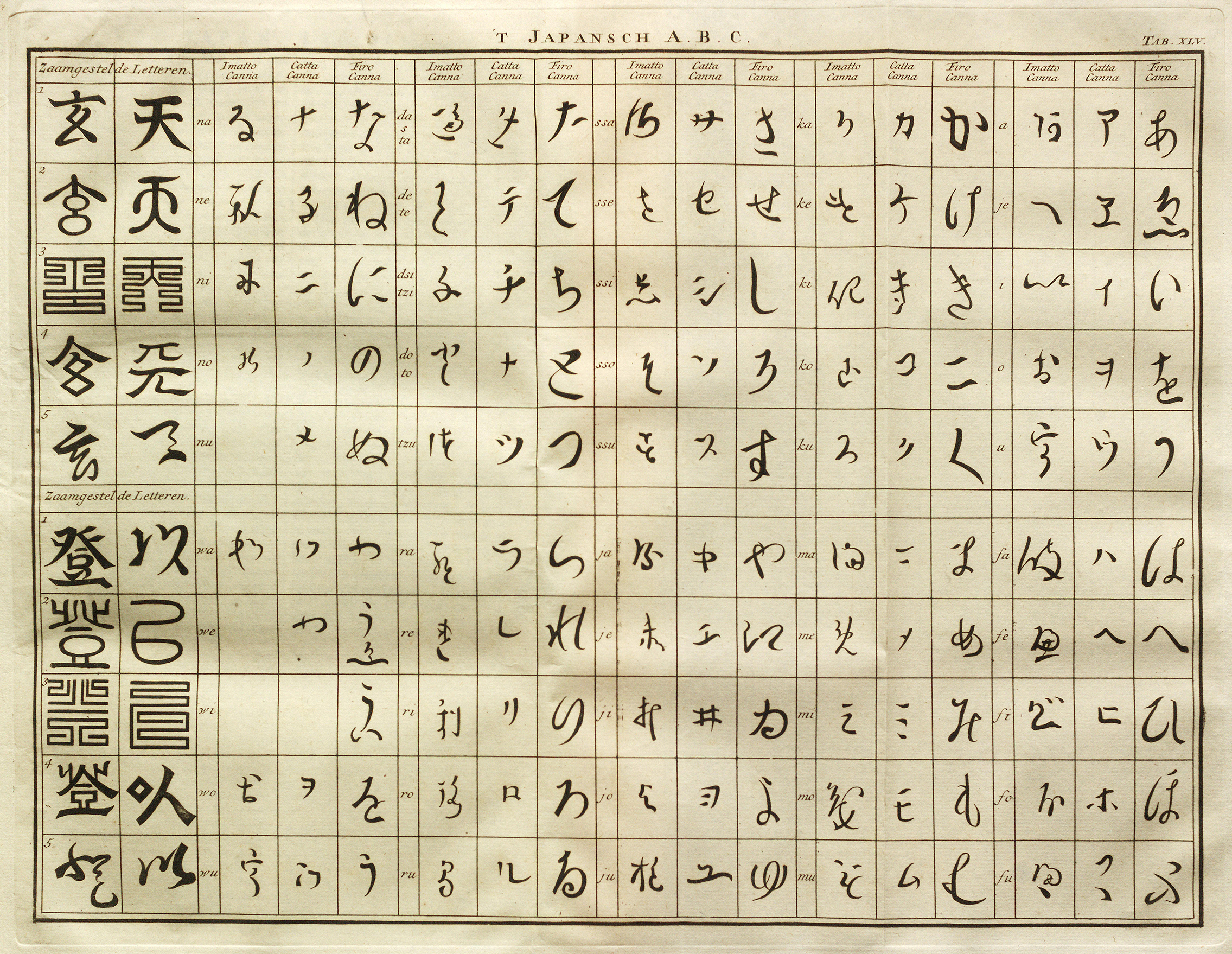 Japanese Gender Chart: Beschrijving van Japan - ABC (cropped).jpg - Wikimedia Commons,Chart