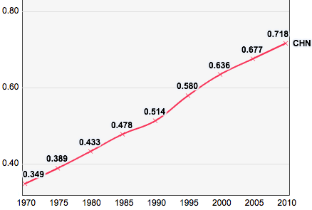 China, Trends in the Human Development Index 1970-2010.png