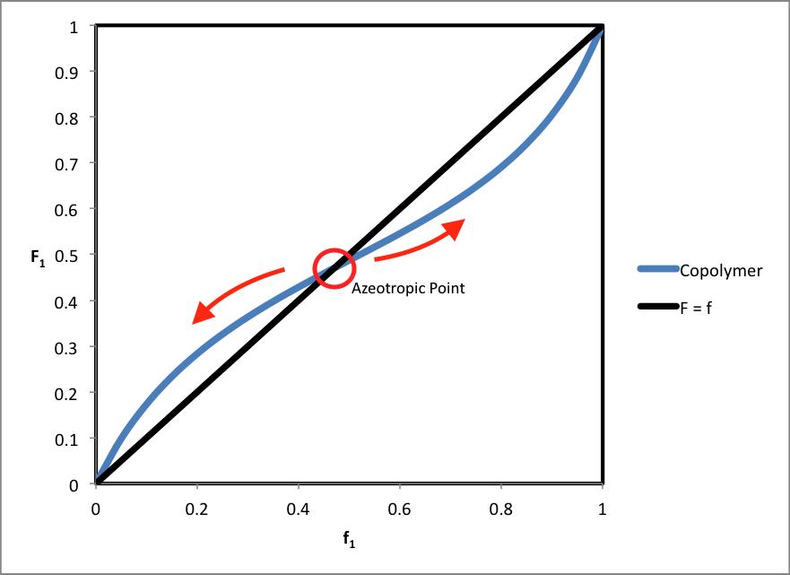 Composition drift - Wikipedia