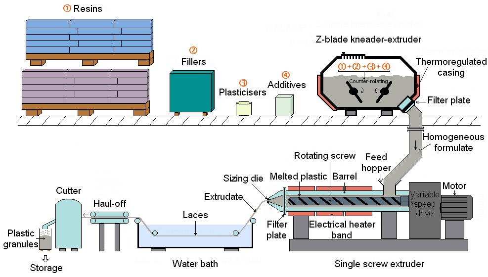 Die Forming Plastics Wikipedia