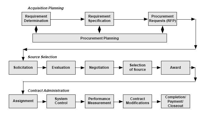Description contracting process line jpg