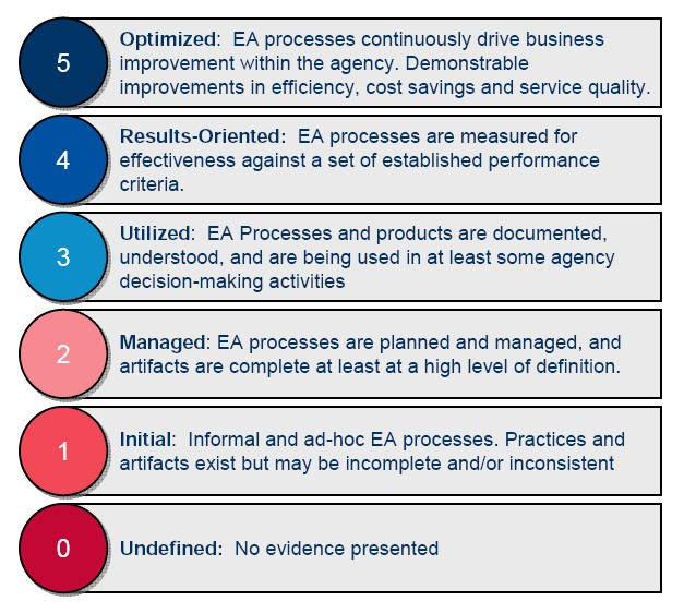 Enterprise architecture assessment framework wikiwand eaaf maturity levels eaaf maturity levels the enterprise architecture assessment framework cheaphphosting Choice Image
