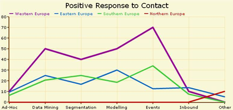 Positive responses from different CRM techniques