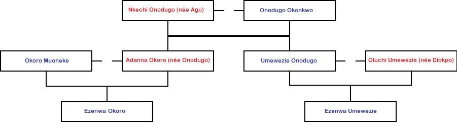 20 Generation Pedigree Chart: Igbo family.jpg - Wikipedia,Chart