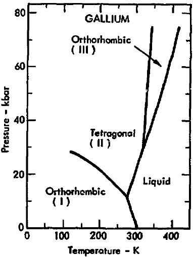 file phase diagram of gallium 1975 png wikimedia commons : gallium phase diagram - findchart.co