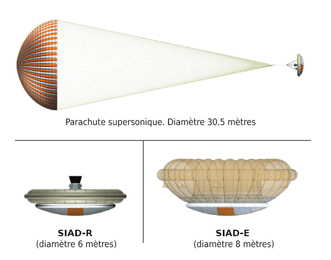 LDSD, le parachute supersonique de la NASA SIAD-Diagram