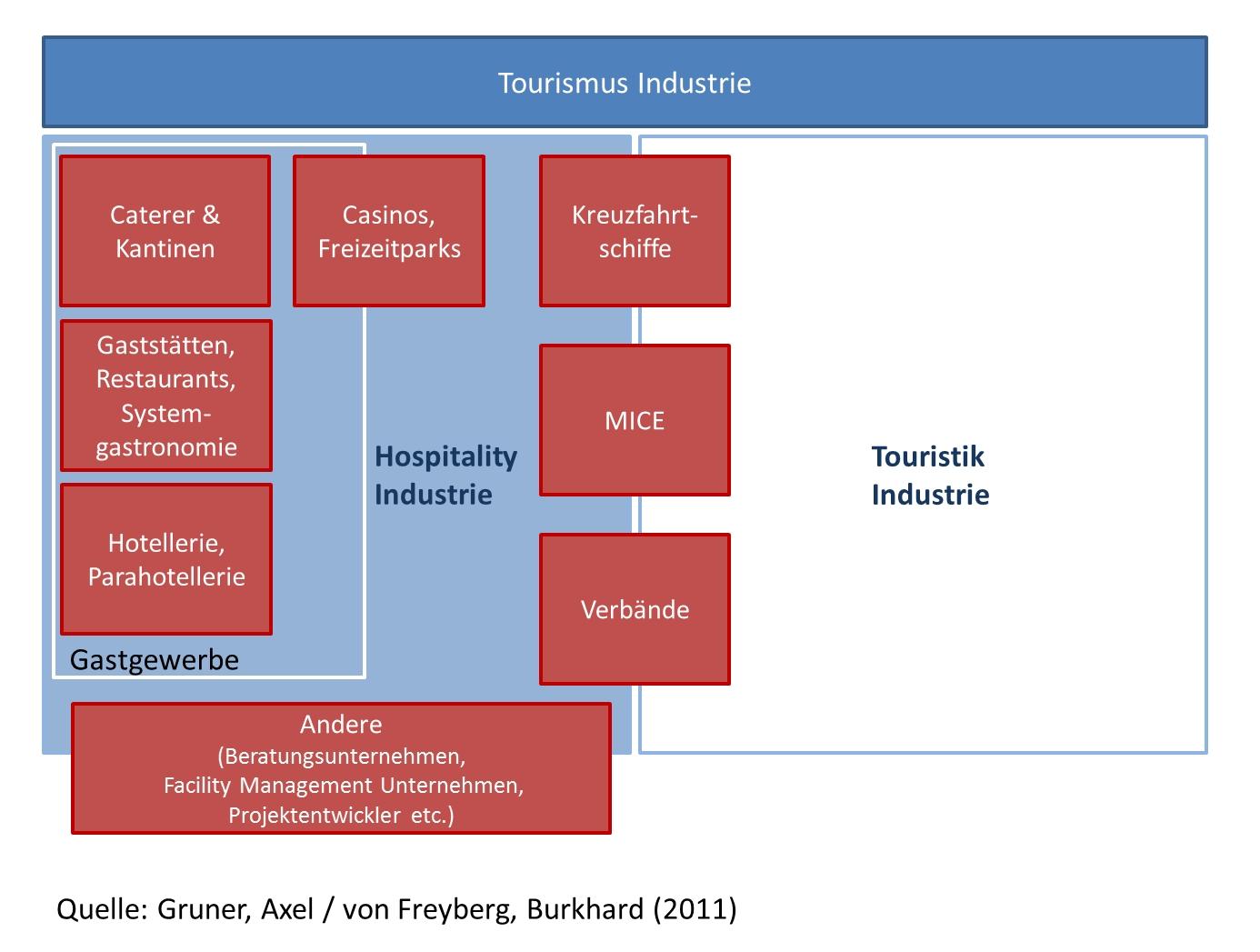 Hospitality-Management – Wikipedia